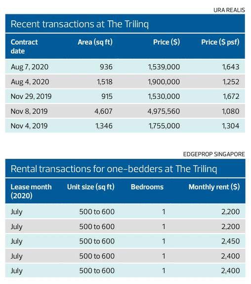 the trilinq recent transactions - EDGEPROP SINGAPORE