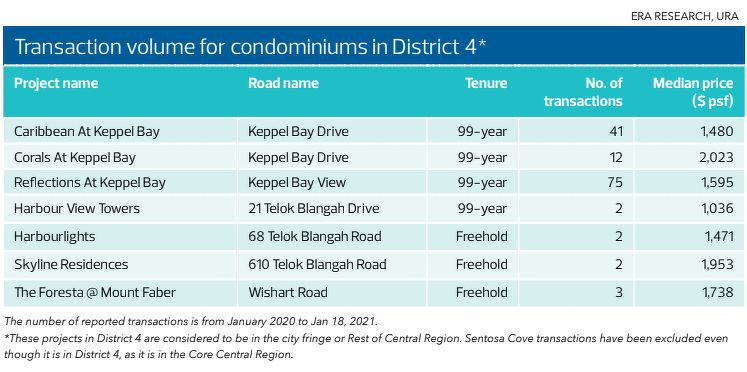 Transaction volume for condo in district 4 - EDGEPROP SINGAPORE