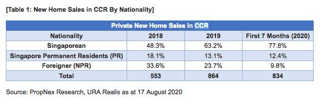 New home sales in CCR by nationality - EDGEPROP Singapore - EDGEPROP SINGAPORE