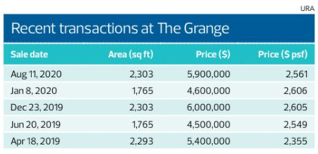 Recent transactions at The Grange - EDGEPROP SINGAPORE