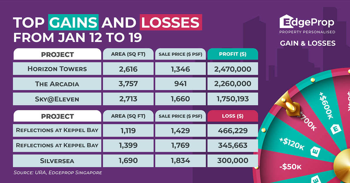 Gains and Losses - EDGEPROP SINGAPORE