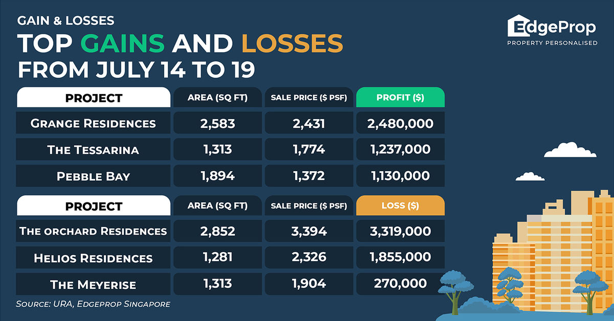 top gains and losses july