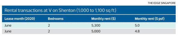 Rental transactions at V on Shenton - EDGEPROP Singapore