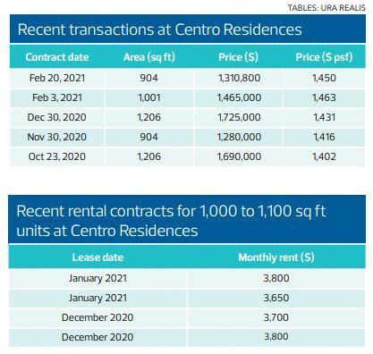 Recent transactions - EDGEPROP SINGAPORE