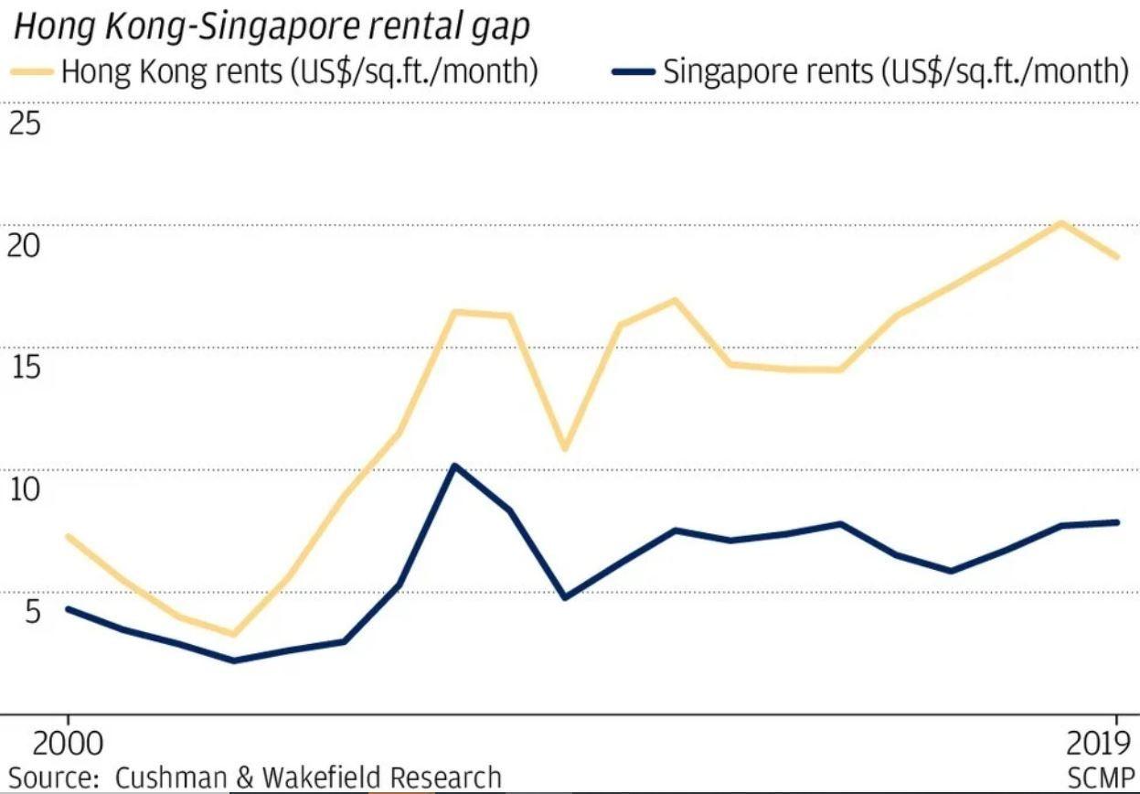 hong kong singapore office rental prices