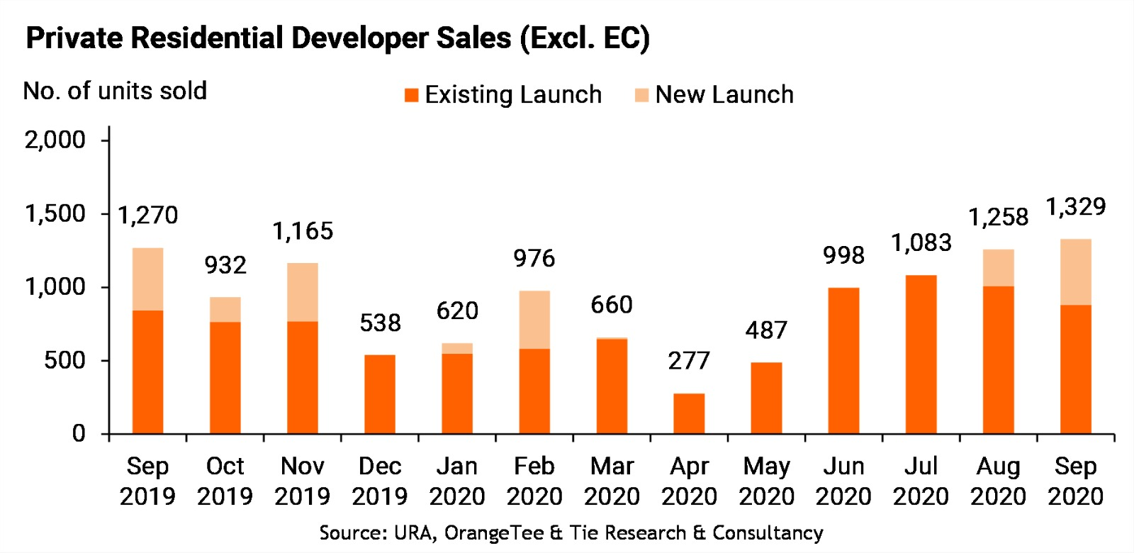 Private Residential Developer sales - EDGEPROP SINGAPORE