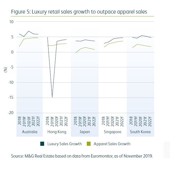 Luxury retail sales growth to outpace apparel sales