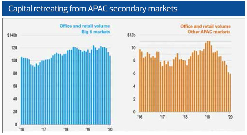 Capital retreating from APAC secondary market - Credit: Knight Frank