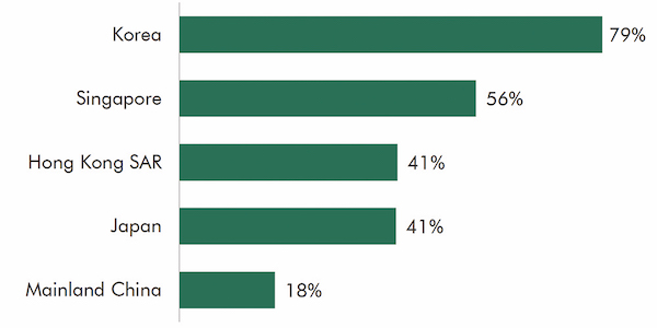 Percentage of investors intending to invest outside Asia Pacific in 2020 (Source: CBRE Research)