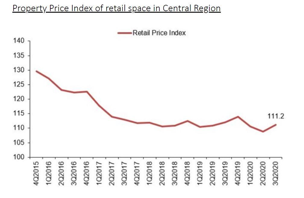 Property Price - EDGEPROP SINGAPORE
