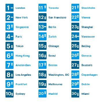 Top 30 real estate market rankings by Heitman (Source: Heitman Real Estate Securities Group)  - EDGEPROP SINGAPORE
