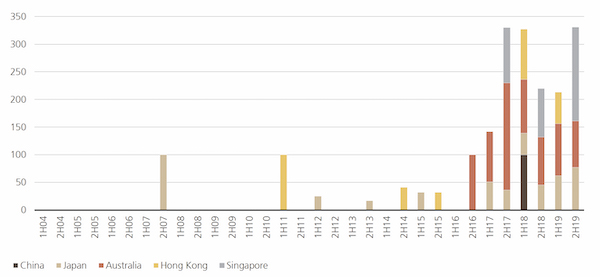 EDGEPROP SINGAPORE - Search interest for ESG in real estate (Credit: Google Trends; UBS Asset Management, Real Estate & Private Markets, Research & Strategy) - EDGEPROP SINGAPORE