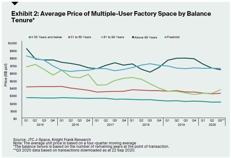 Average Price - EDGEPROP SINGAPORE