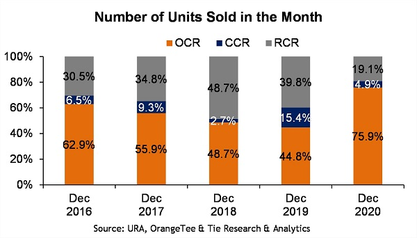 market-segment-december-2020 - EDGEPROP SINGAPORE