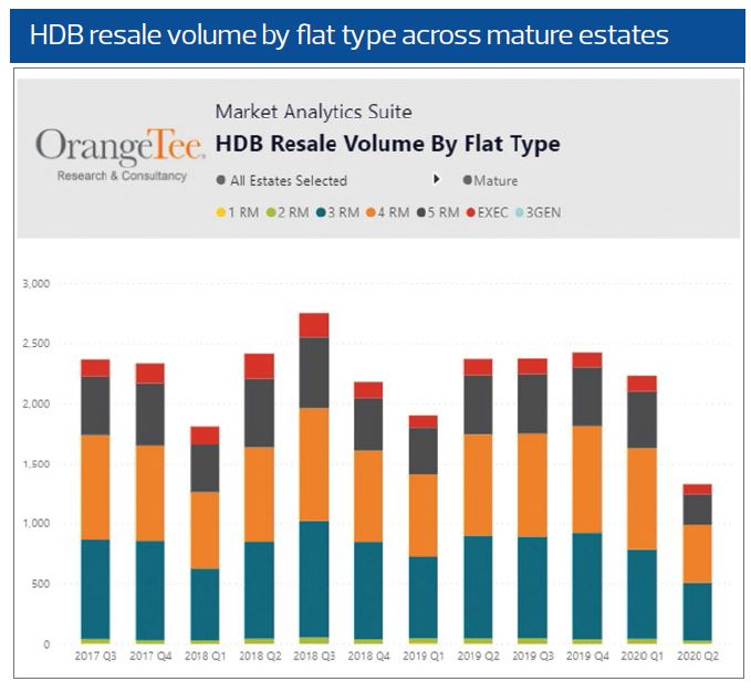 HDB Resale Value by flat type - EDGEPROP Singapore