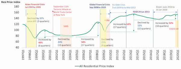 EDGEPROP SINGAPORE - Impact of global economic crises: After every crisis, residential prices rose higher from previous peaks