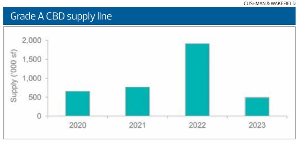 Grade A CBD supply line - EDGEPROP SINGAPORE