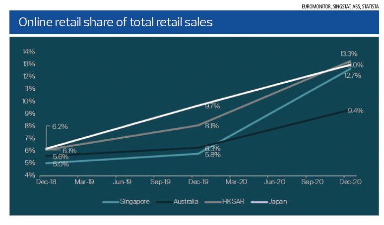total retail sales - EDGEPROP SINGAPORE