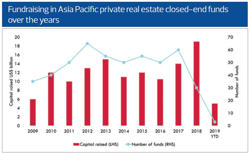 Fundraising in Asia Pacific: Knight Frank