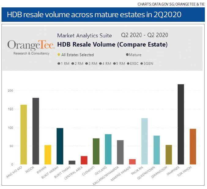 HDB Resale Value - EDGEPROP Singapore