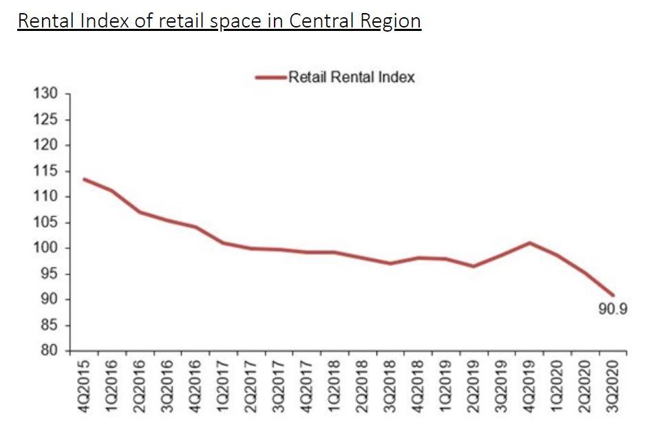 retail rental - EDGEPROP SINGAPORE