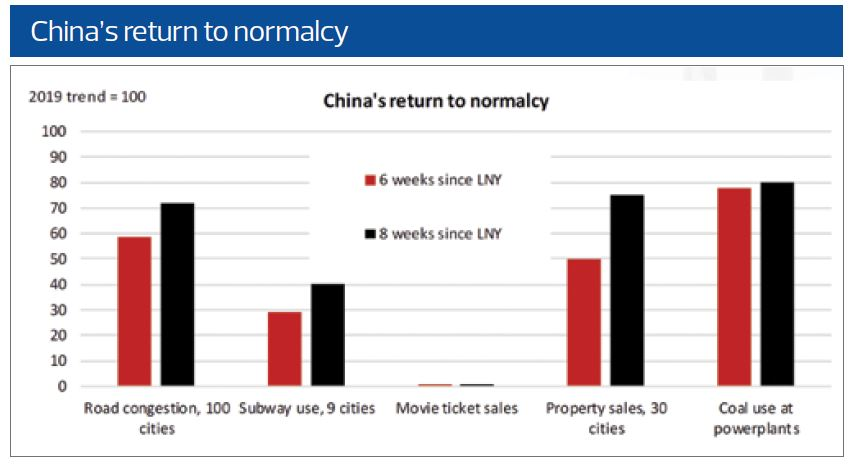 China's return to normalcy: Knight Frank