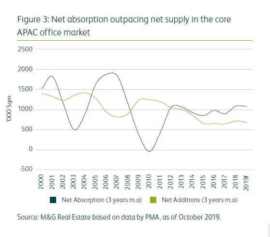 net absorption outpacing net supply in the core APAC office market