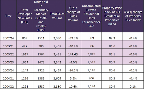 EDGEPROP SINGAPORE - Impact of SARS: During the peak of SARS from 1Q2003 to 3Q2003, home prices corrected by less than 1% per quarter, and saw a strong rebound of 147% for private home sales in 2Q2003
