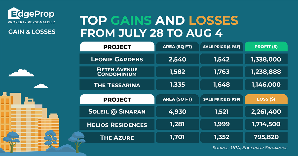 Property News For Top Gains & Loses - EDGEPROP SINGAPORE