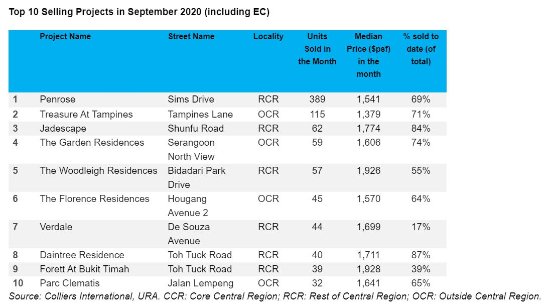 Top selling Projects - EDGEPROP SINGAPORE