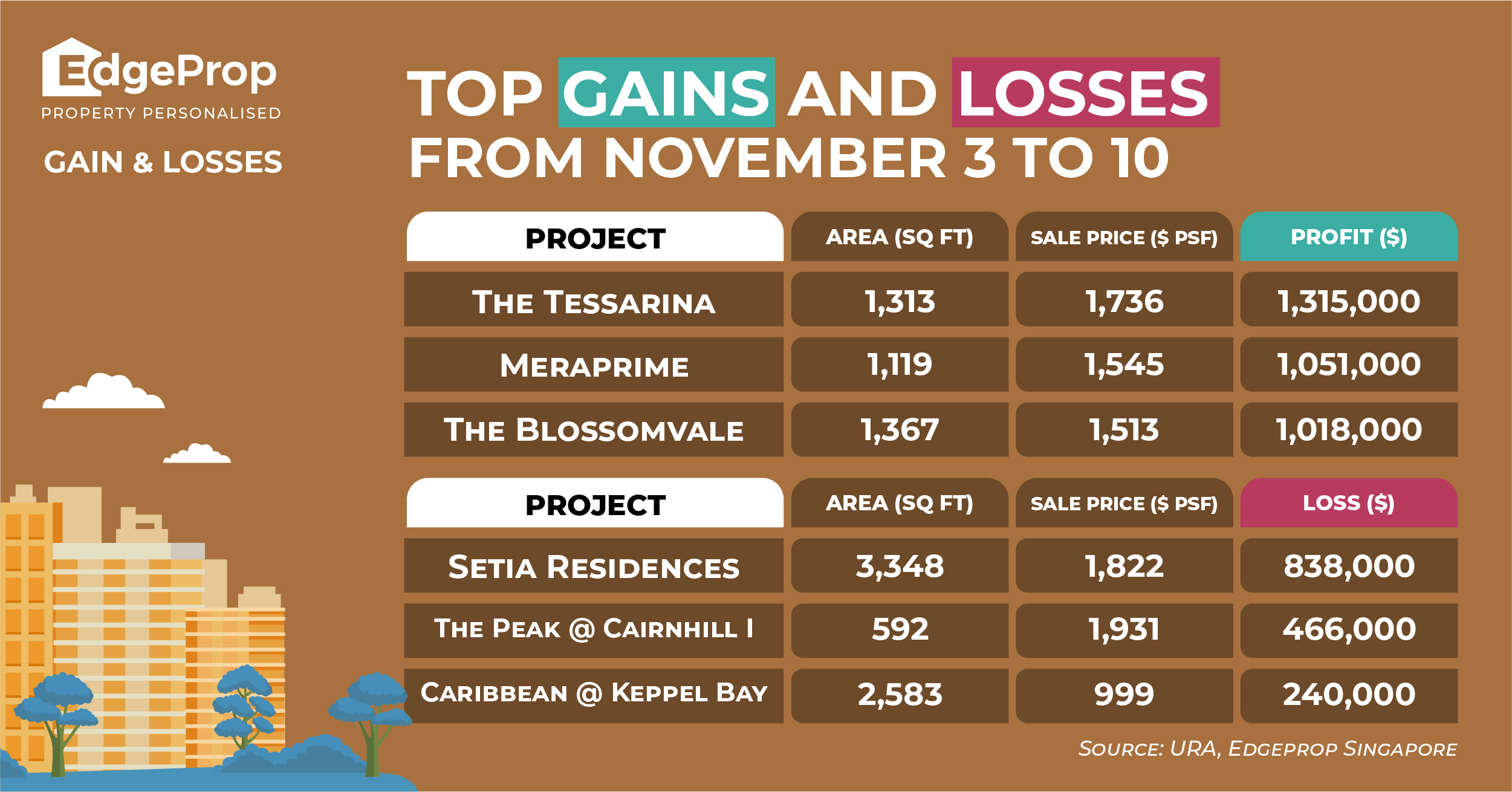 Top Gains and Losses Nov - EDGEPROP SINGAPORE