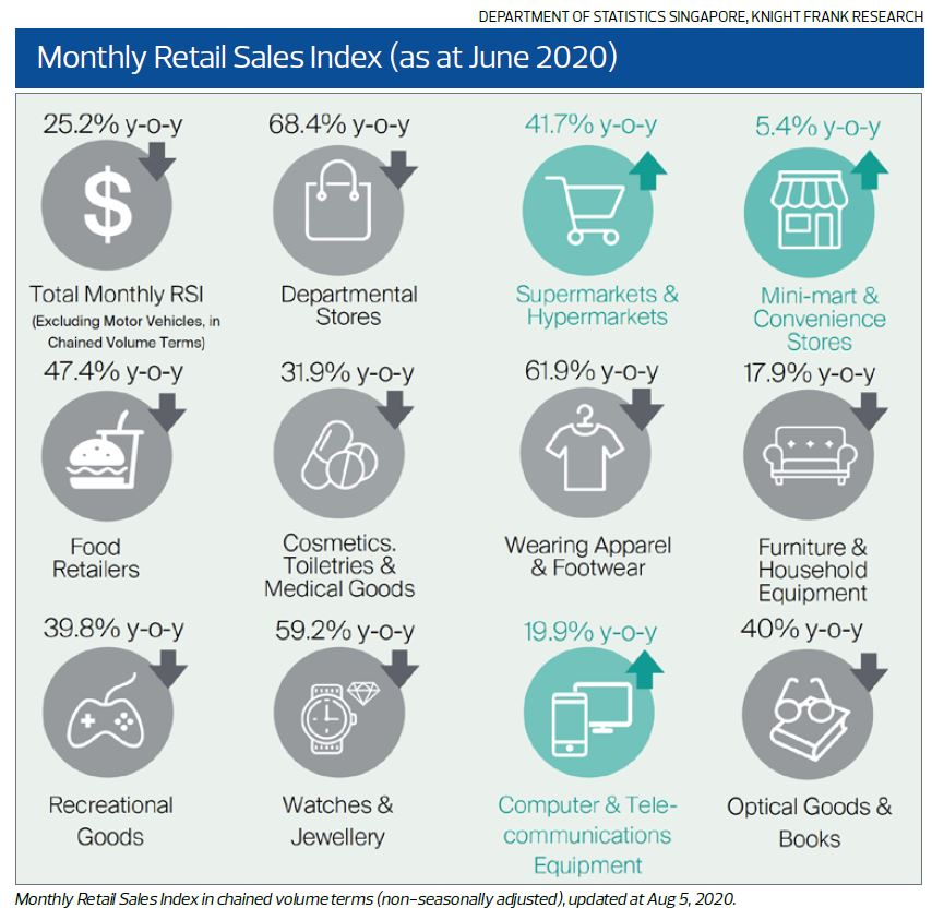 Monthly Retail Sales Index - EDGEPROP SINGAPORE
