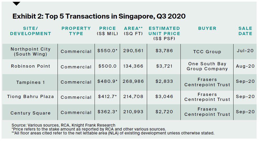 Transaction - EDGEPROP SINGAPORE