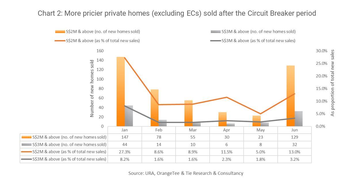 EDGEPROP SINGAPORE - PRIVATE HOME SALES PRICE - EDGEPROP SINGAPORE