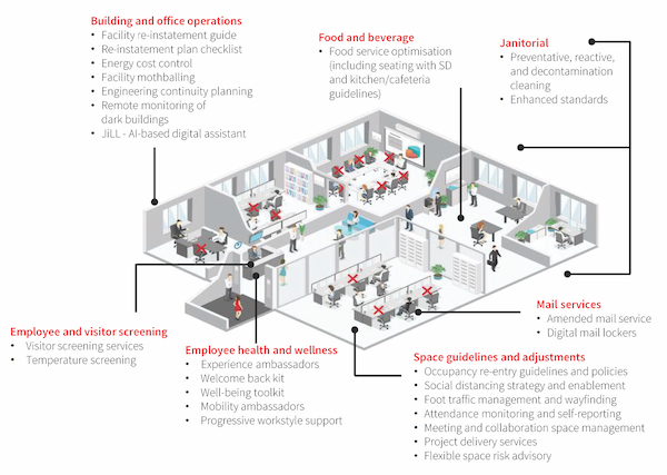 EDGEPROP SINGAPORE - Workplace issues which must be considered when businesses resume office operations (Source: JLL)