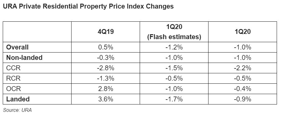 URA PRIVATE RESIDENTIAL PROPERTY PRICE INDEX CHANGES - EDGEPROP SINGAPORE