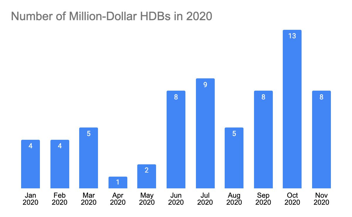 Million-Dollar-HDBs - EDGEPROP SINGAPORE