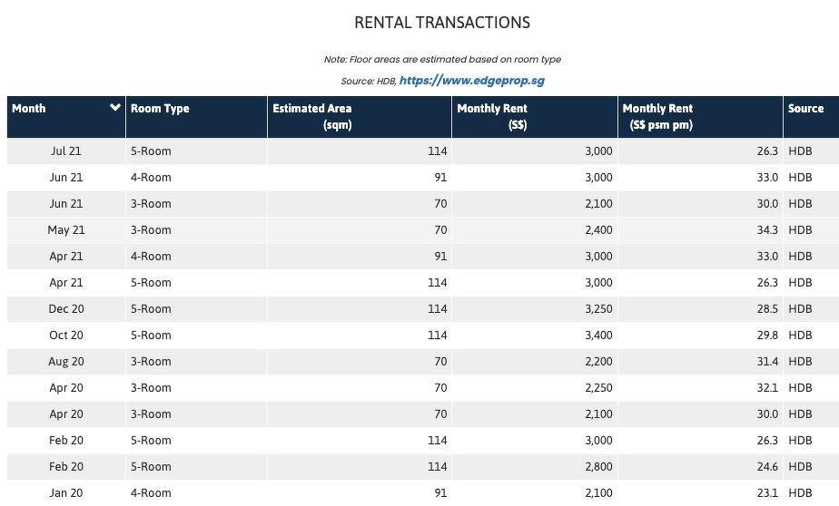 rental transactions - EDGEPROP SINGAPORE