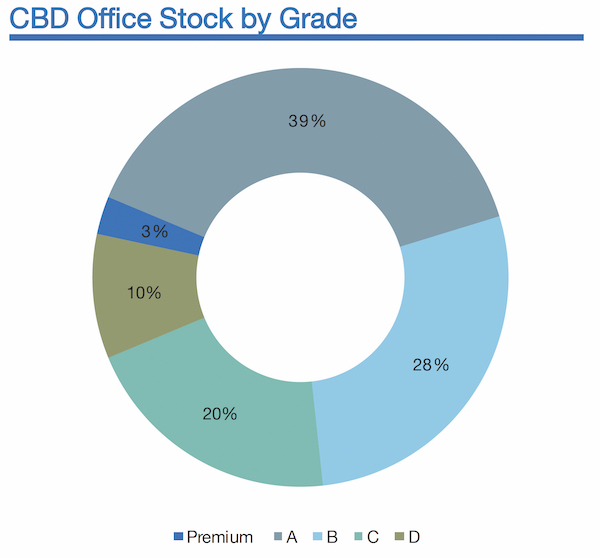 Knight Frank CBD Office Stock