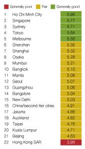 City Development Prospects