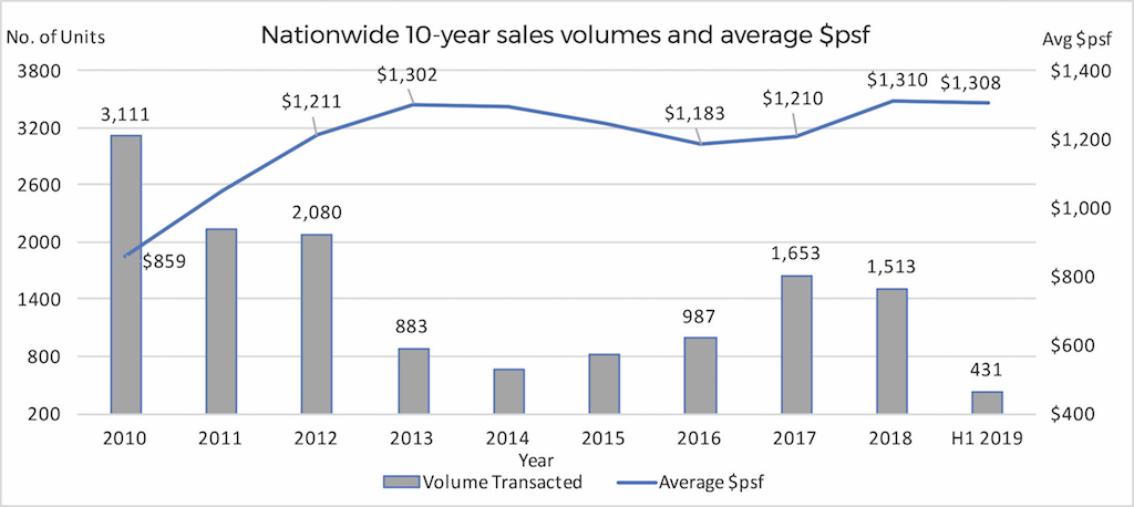 LUXUS HILLS - Landed sales volume Sources: URA caveats lodged up to 27 Aug, 2019: List Sotheby's International Realty