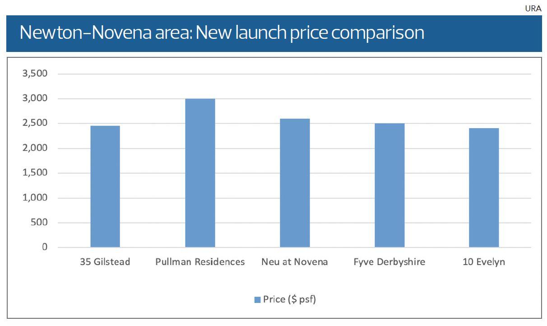 Newton Novena : New launch Price