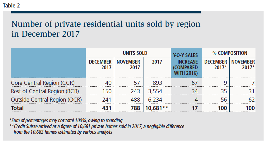 Number of private residential units sold by region in Dec 2017
