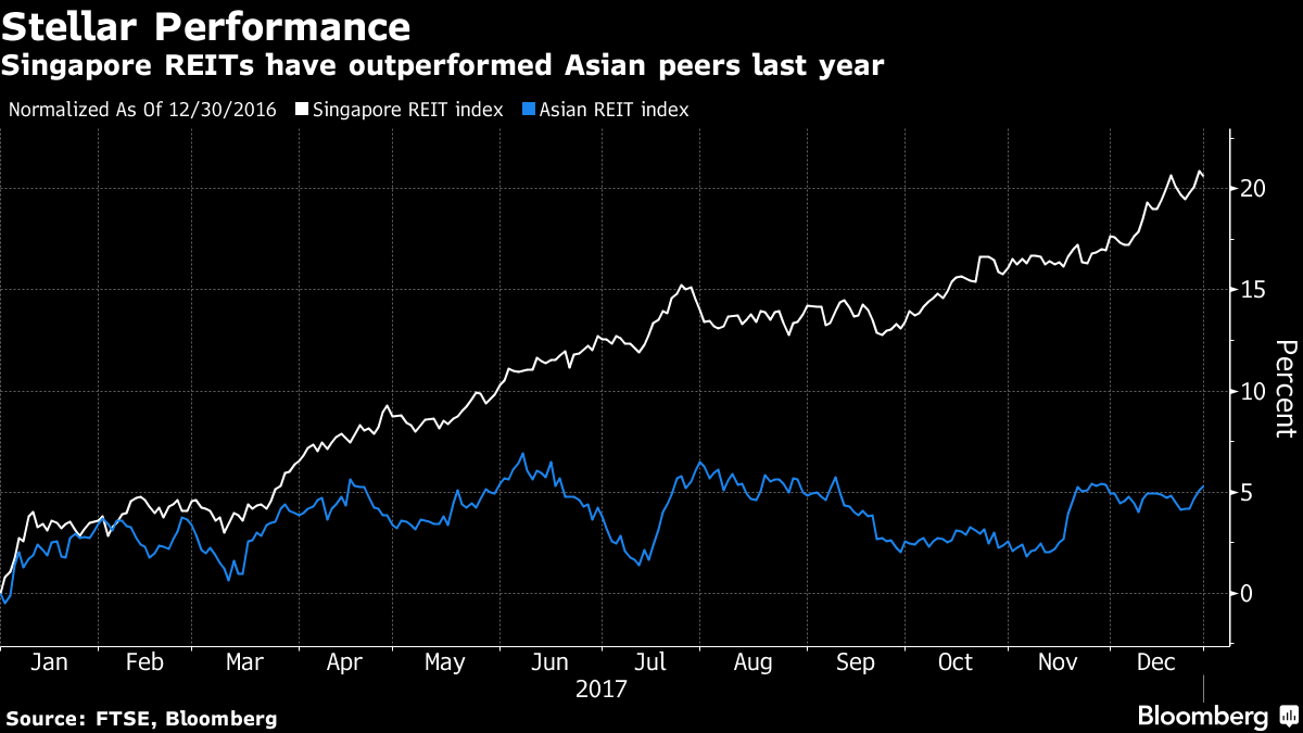 Chart: Stellar Performance - Singapore REITs have outperformed Asian peers last year (Source: FTSE, Bloomberg)