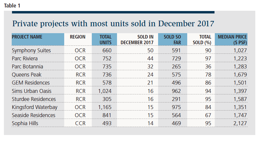 Table 1: Private projects with most units sold in Dec 2017