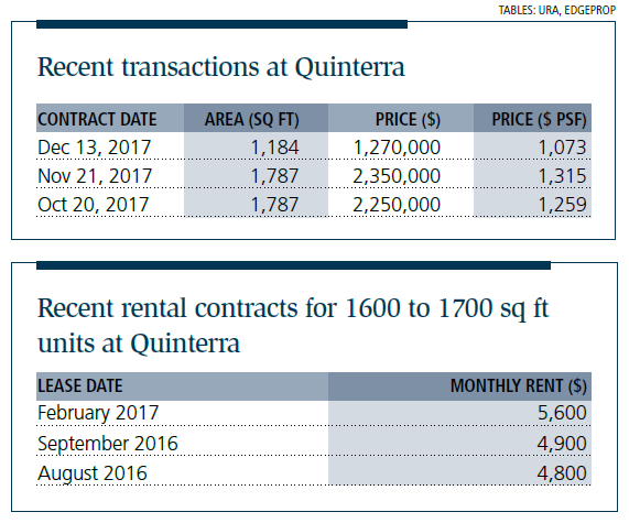 Recent transactions at Quinterra