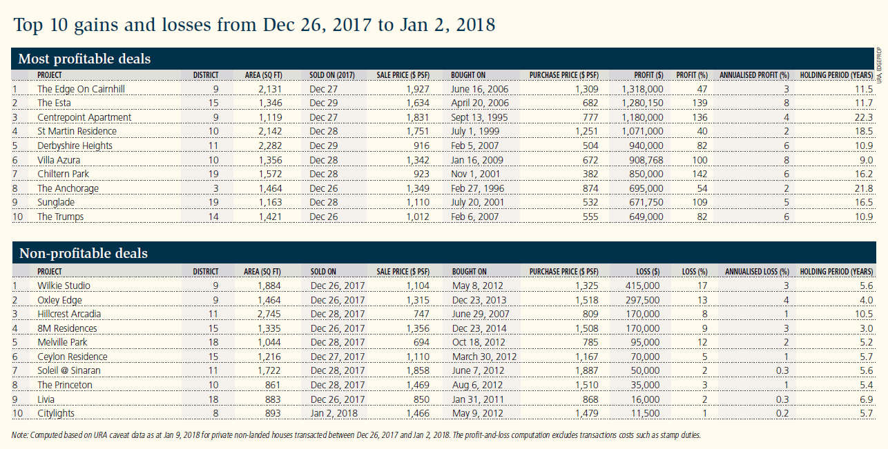Table: Top 10 gains and losses from Dec 26, 2017 to Jan 2, 2018 - EDGEPROP SINGAPORE