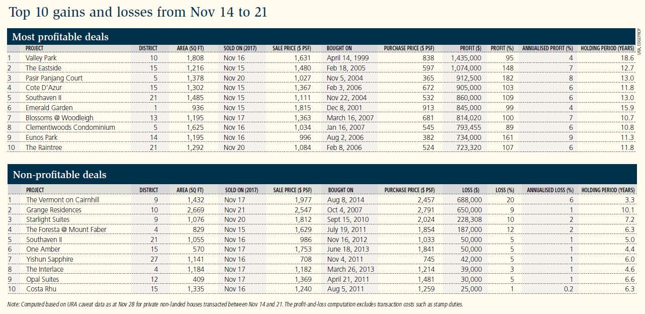 Table: Top 10 gains and losses from Nov 14 to 21