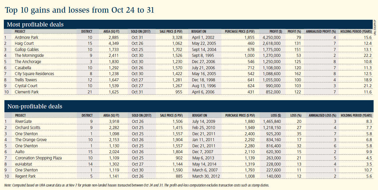 Top 10 gains and losses from Oct 24 to 31
