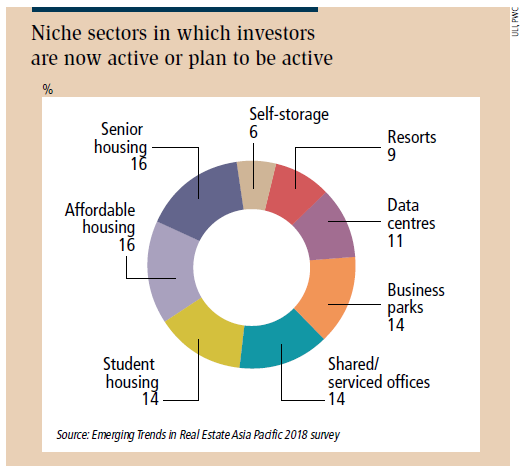 Niche sectors in which investors are now active or plan to be active - EDGEPROP SINGAPORE